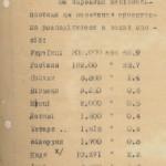 Довідка бургомістра м. Харків про остаточні результати перепису населення у грудні 1941 р. із зазначенням кількості євреїв. 17 січня 1942 року