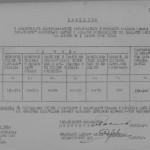 Відомість про мобілізацію сержантського та рядового складу запасу по райвійськкоматам Харківської області станом на 1 листопада 1943 року . 30 листопада 1943 року. ф.П-2,оп.2,спр.65, арк.57