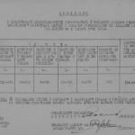 Відомість про мобілізацію сержантського та рядового складу запасу по райвійськкоматах Харківської області станом на 1 листопада 1943 року. 01 листопада 1943 року. ф. П-2, оп. 2, спр. 65, арк. 57