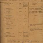 Відомості, що містили документи розстріляних нацистами у березні 1943 року військовослужбовців Червоної Армії, які перебували на лікуванні в окружному військовому шпиталі у м. Харків (складено за підписом головного судово-медичного експерту Степного фронту). 7 вересня 1943 року. ф. П - 2, оп. 14, спр. 1, арк. 59
