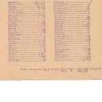 Статистичні відомості про національний склад населення м. Харкова станом на 1 січня 1923 року з даними про кількість мешканців грецької національності. Копія.  1926 р. ф.Р-845, оп. 2, спр. 696, арк. 5